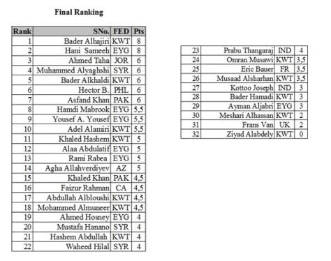 KOC 2nd Tournament Final Results